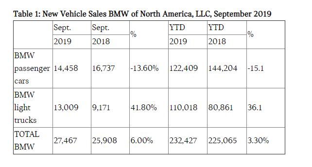 BMW Sales.PNG